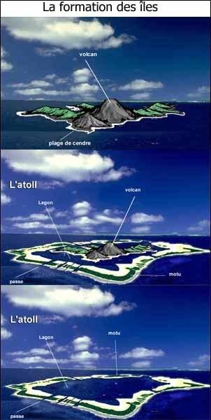 La formation des archipels de Polynésie Française